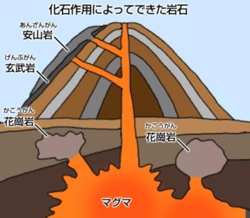 地中の図1